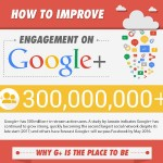 A Complete Guide to Google+ Marketing by PlusYourBusiness